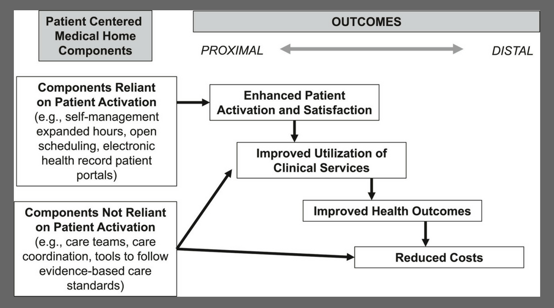 Figure 1 Patient-centered medical homes components and their anticipated effects