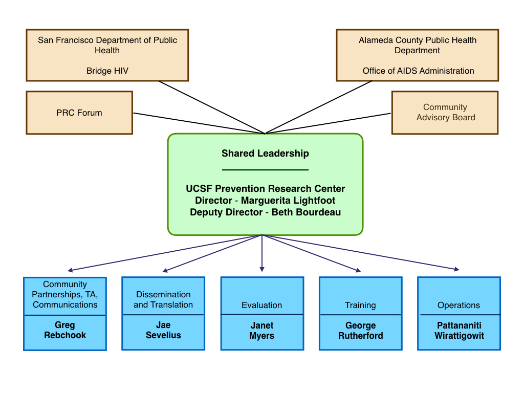 the Prevention Research Center organization chart for UCSF