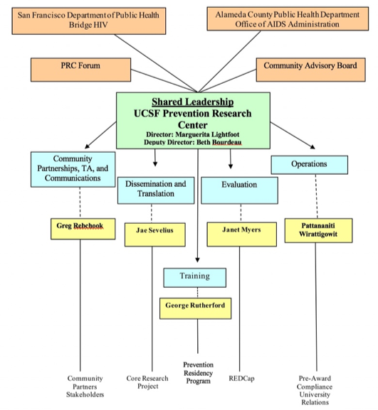 Prevention Research Center organizational chart